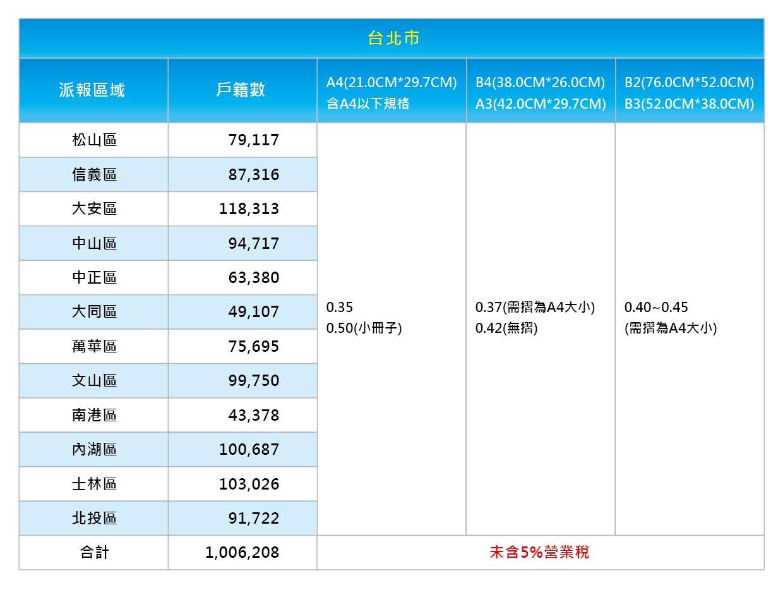 台北市 派報價格