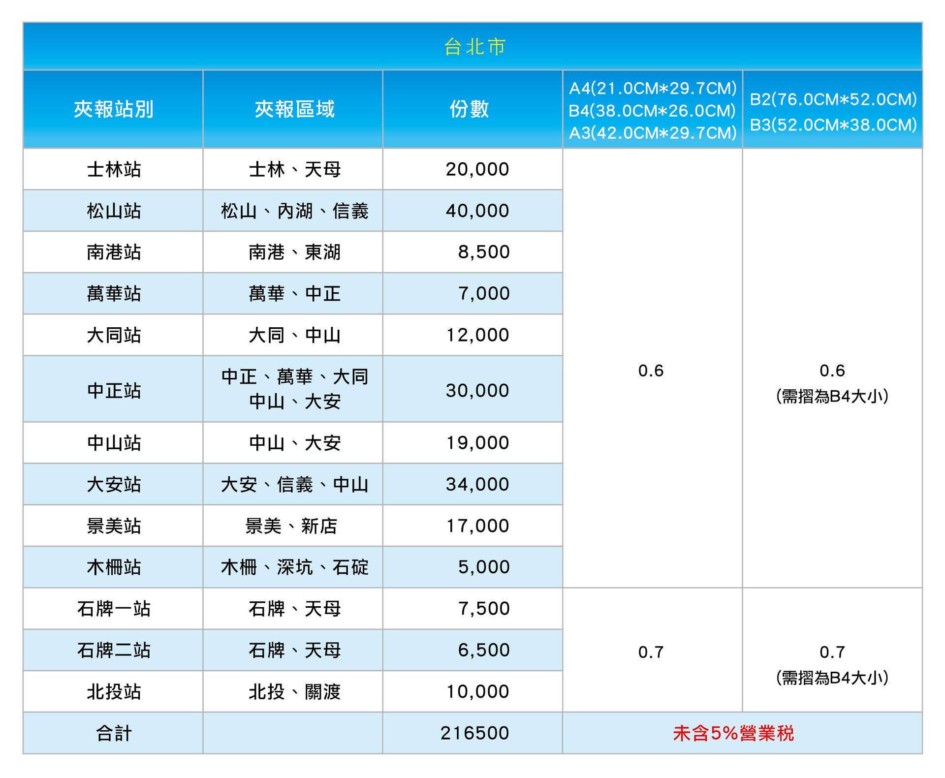台北市 訂戶報紙夾報