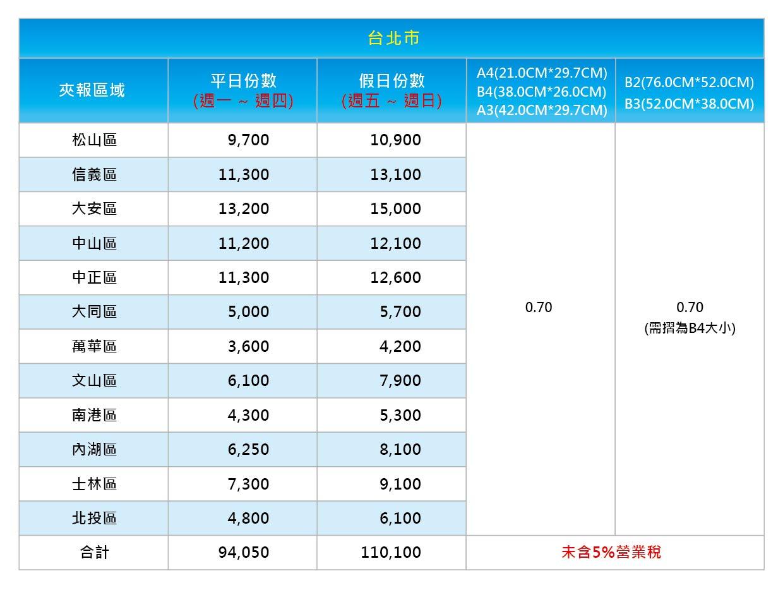 超商夾報價格 台北市